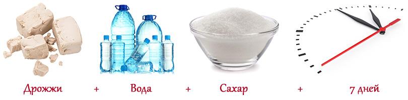 классический рецепт сахарной браги для самогона