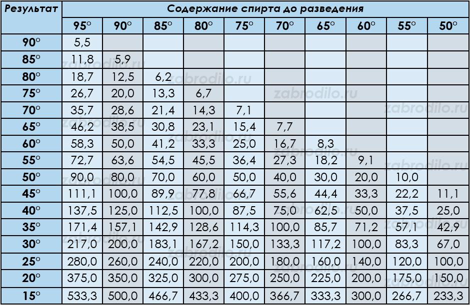 Таблица Фертмана для разбавления спирта